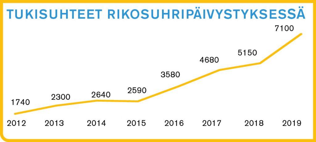 Tukisuhteiden määrän kehtitys 2010 - 2018