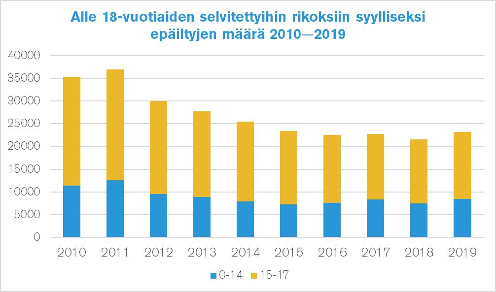 Kaavio, jossa kerrotaan alle 18-vuotiaiden selvitettyihin rikoksiin syylliseksi epäiltyjen määrä vuosina 2010-2019.