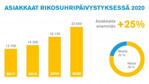 asiakkaiden määrä pylväinä vuoteen 2020 asti, 25 prosentin kasvu vuodesta 2019 sekä sukupuolijakaumaa kuvaava piirakkadiagrammi: 22% miehiä, 78% naisia