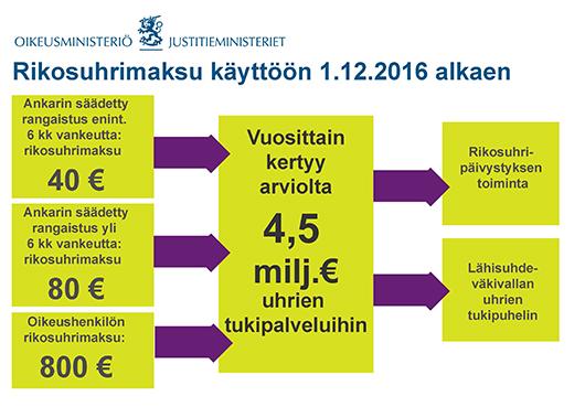 Rikosuhrimaksu käyttöön 1.12.2016