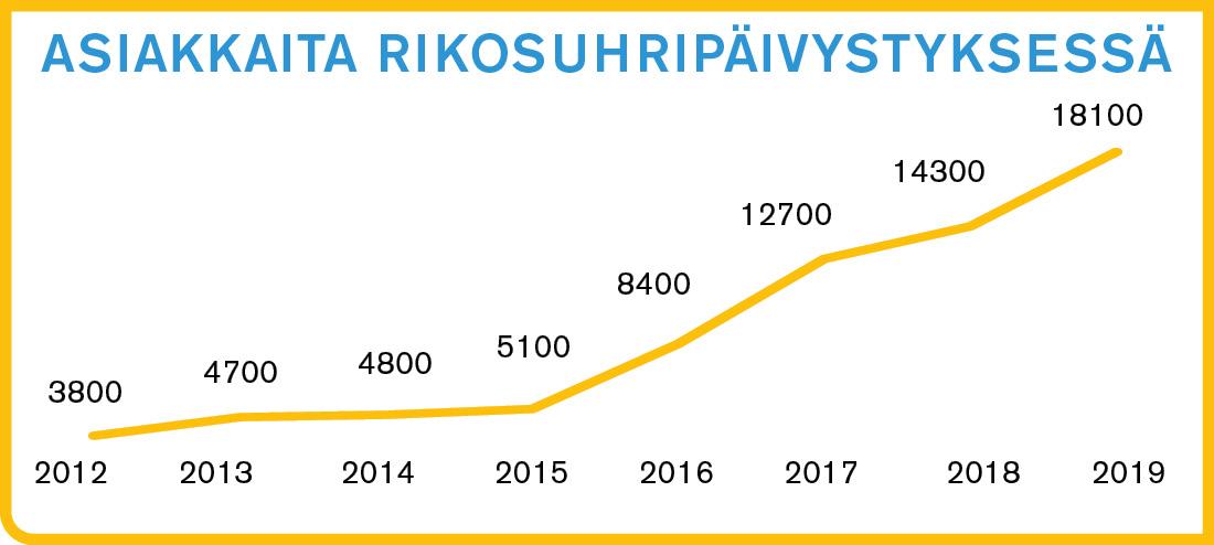 Tilastot2018